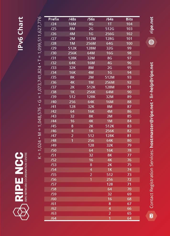 CIDR Chart - IPv6
