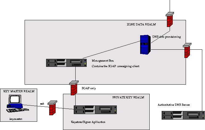 Network security,  securing the signer