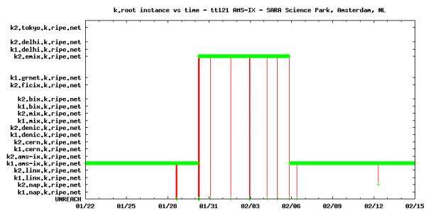DNSMON probe tt121