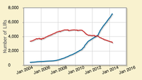 LIRs With and Without IPv6