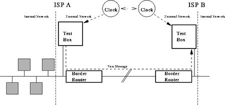 TTM Experimental setup