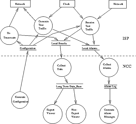 Internet delay measurements using test traffic design note ripe the data flow diagram for ttm ccuart Gallery