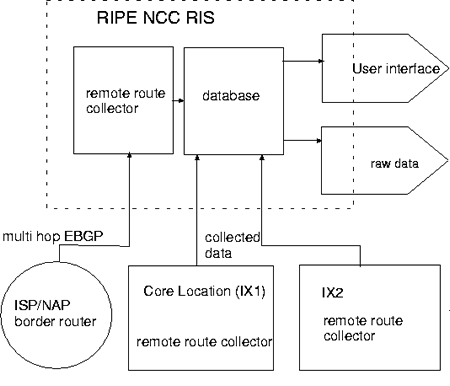 Basic Set Up of the Routing Information Service