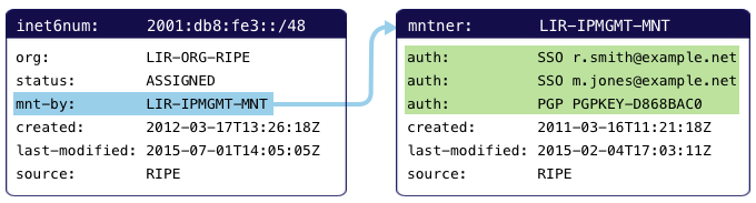 maintainers basics with authentication