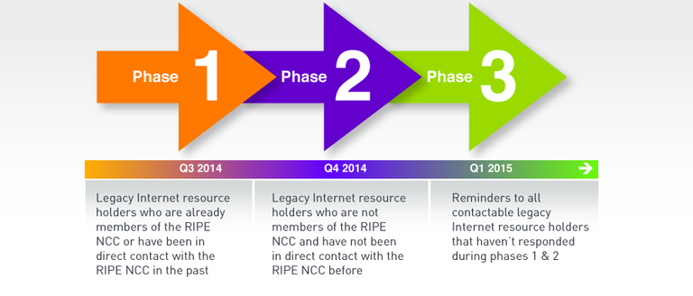 Phase 1: Legacy Internet resource holders who are already members of the RIPE NCC or have been in direct contact with the RIPE NCC in the past.    Phase 2: Legacy Internet resource holders who are not members of the RIPE NCC and have not been in direct contact with the RIPE NCC before.    Phase 3: Reminders to all contactable legacy Internet resource holders that haven't responded during phases 1 & 2