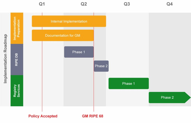 Implementation Plan for 2012-07 RIPE NCC Services to Legacy Internet Resource Holders