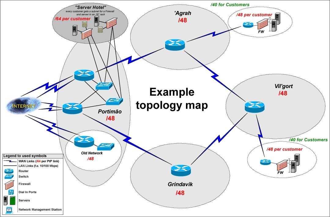 Submission of topology maps ripe network coordination centre the example ipv6 topology ccuart Images