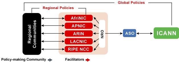RIR NRO ICANN relations
